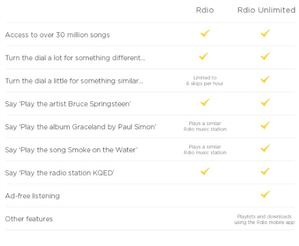 rdio vs rdio unlimited